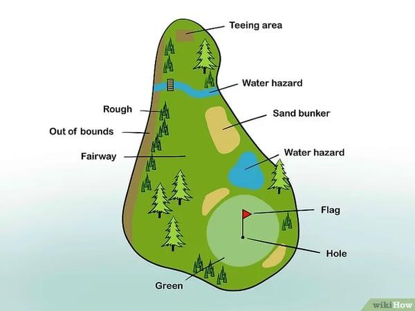 LYA Golfcourse Zones