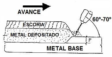 Metal base Láminas y Aceros