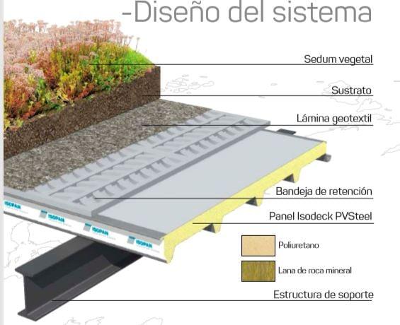 laminas y aceros diseño del sistema greenroof