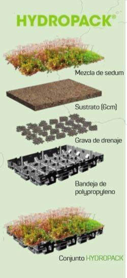 laminas y aceros hydropack greenroof