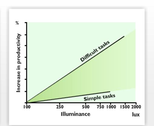 iluminacion_vs_productividad.png