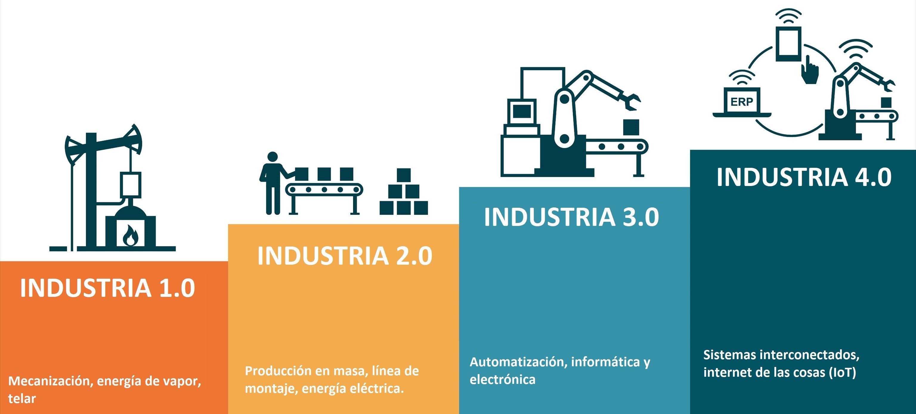 que_es_la_industria_4_0
